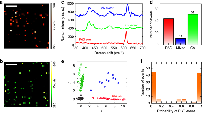 Ultrafast broadband single molecule imaging