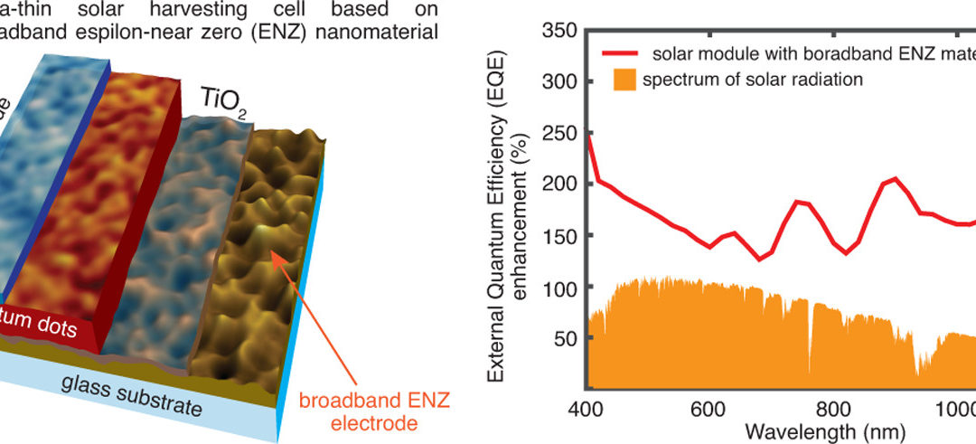 Ultra-Thin Solar Cells via broadband epsilon-near-zero reflectors