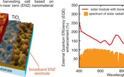 Ultra-Thin Solar Cells via broadband epsilon-near-zero reflectors