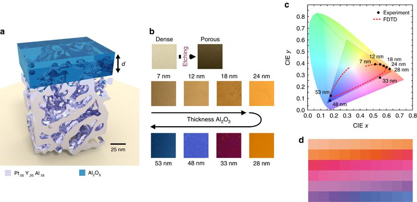 Scalable, ultra-resistant structural colors based on network metamaterials