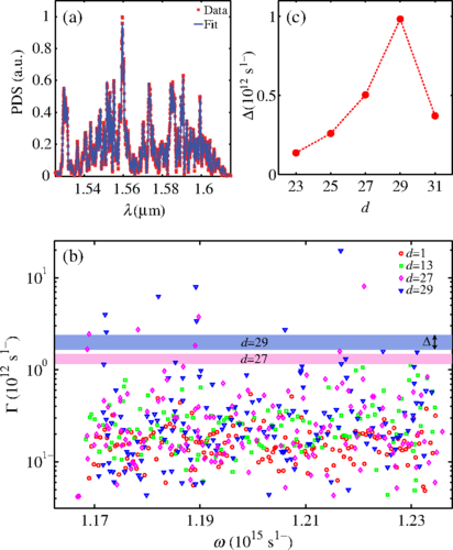 Dicke Phase Transition with Superradiant States