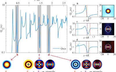 Fundamental and high-order anapoles in all-dielectric metamaterials via Fano–Feshbach modes competition