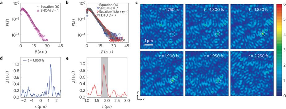 Triggering extreme events at the nanoscale in photonic seas