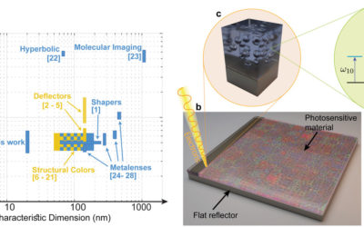 Ultra-dense free electrons liquid metasurfaces