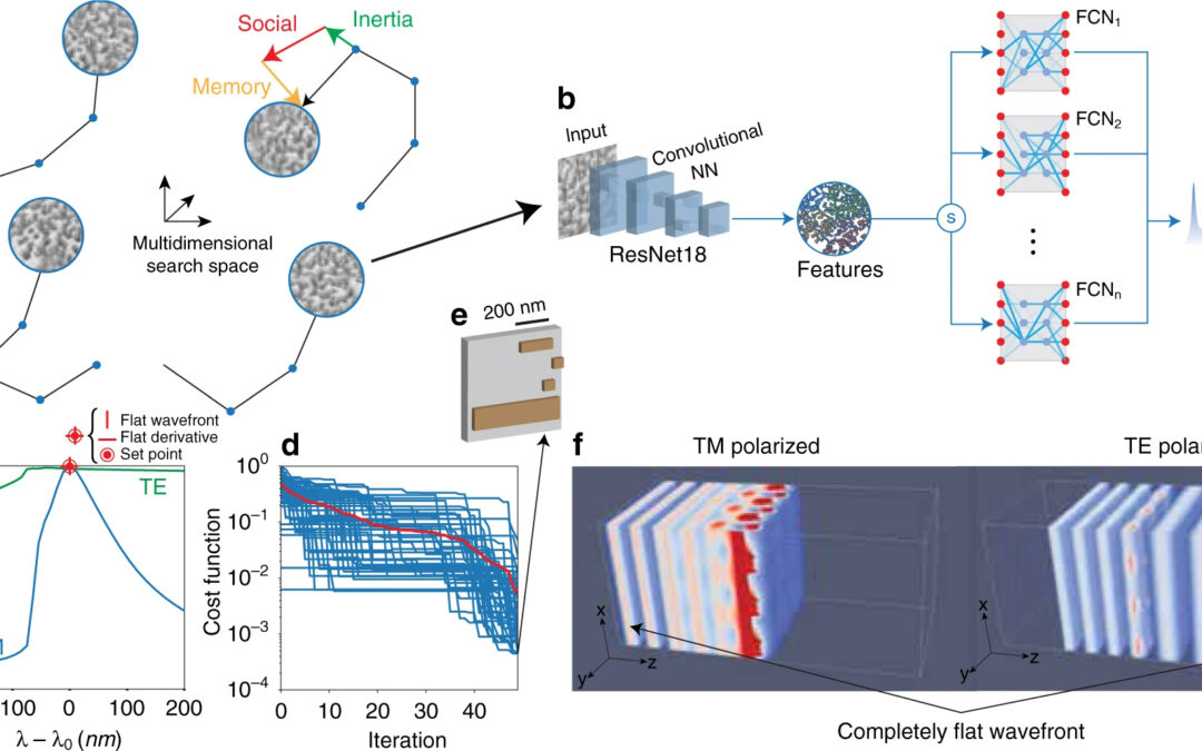 Artificial intelligent designed ultra-flat optics with 99% experimental efficiency